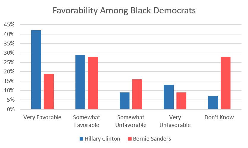 Source: YouGov/Economist Poll